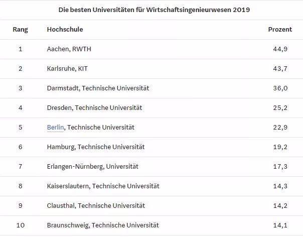 2019热门专业排行_2019年德国热门专业排行榜,不知道有你pick的没